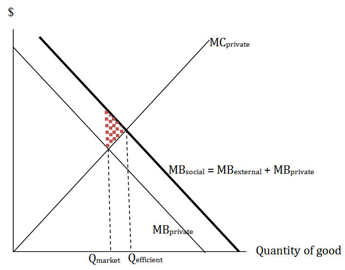 Graph of positive externality