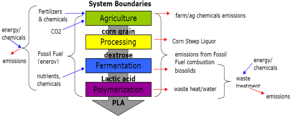 Processing Diagram for Making Polylactide (PLA)