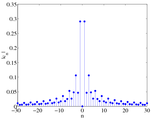 Note that the complex Fourier Series coefficients have even symmetry as was