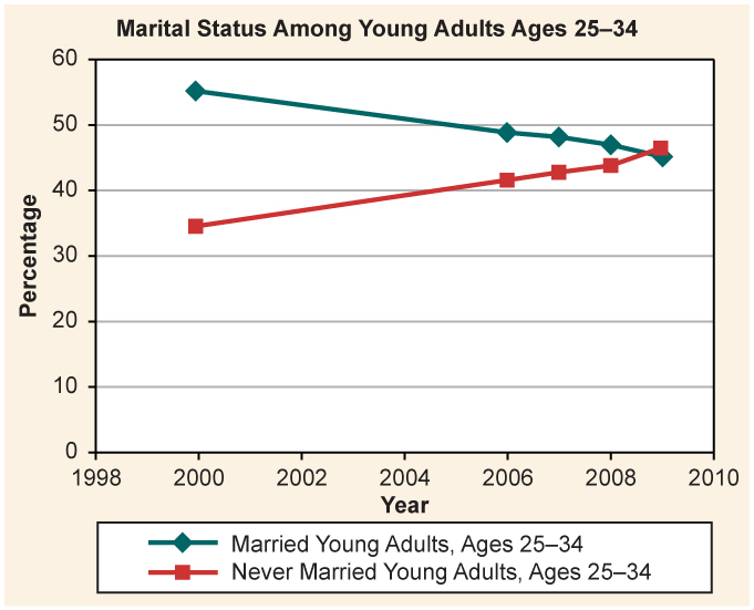 A table showing the percentage of young adults ages 25-34 married vs. never