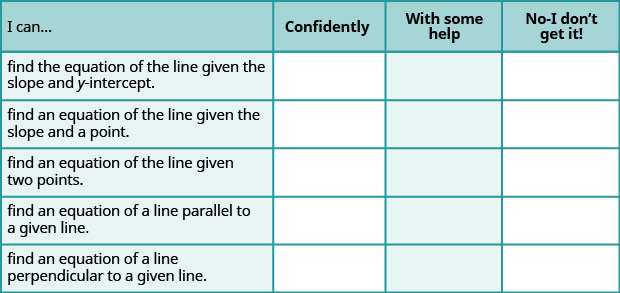 """The figure shows a table with six rows and four columns. The first row is a header row and it labels each column. The first column header is """"I can…"""", the second is """"confidently"""", the third is """"with some help"""", """"no minus I don't get it!"""". Under the first column are the phrases """"find the equation of the line given the slope and y-intercept"""", """"find an equation of the line given the slope and a point"""", """"find an equation of the line given two points"""", """"find an equation of a line parallel to a given line"""", and """"find an equation of a line perpendicular to a given line"""". Under the second, third, fourth columns are blank spaces where the learner can check what level of mastery they have achieved."""