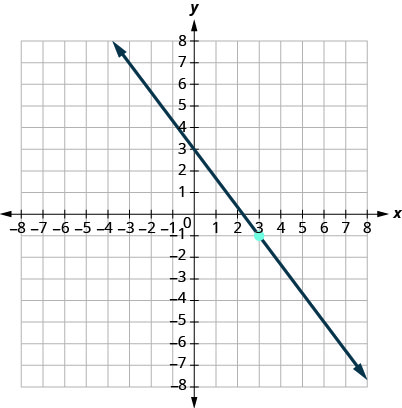 This figure has a graph of a straight line on the x y-coordinate plane. The x and y-axes run from negative 10 to 10. The line goes through the points (0, 3), (3, negative 1), and (6, negative 5).