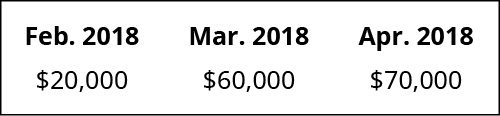 February 2018 $20,000, March 2018 60,000, April 2018 70,000.
