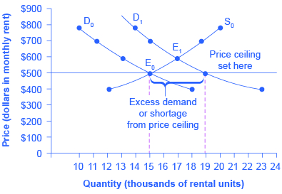 The Graph Shows A Shift In Demand With Price Ceiling