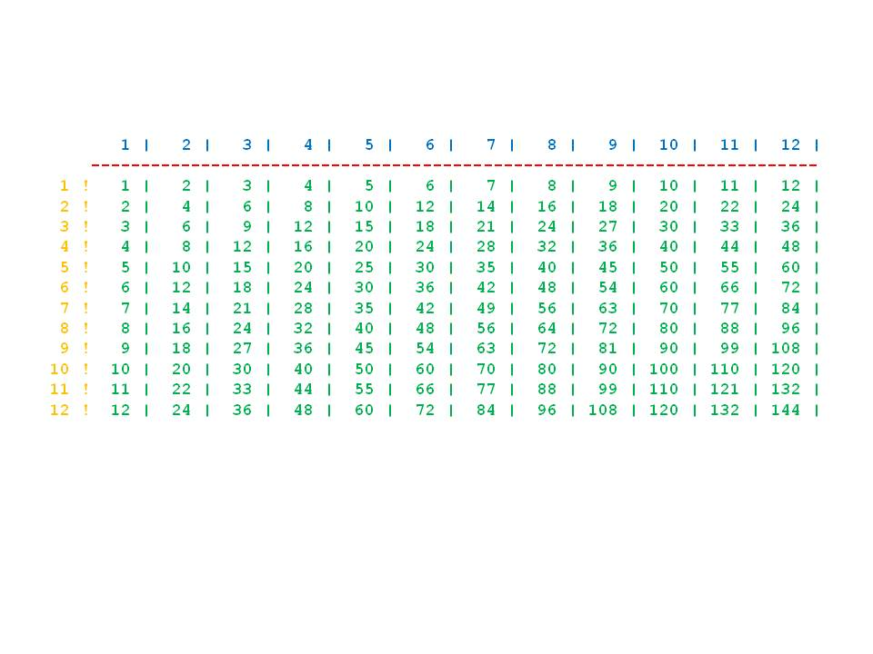 1 100 multiplication table image search results