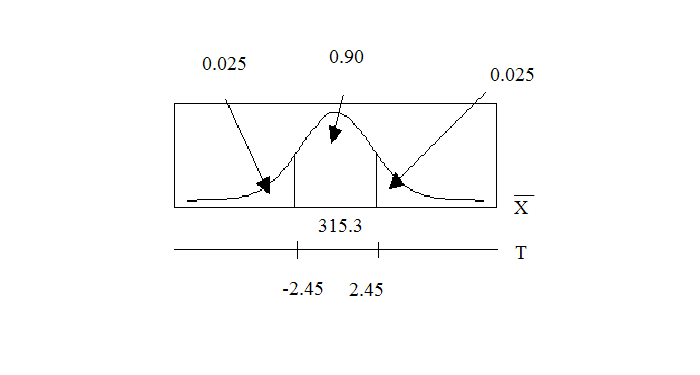 Distribution curve with 90% of the data in the mean, and 10% in each adjacent deviation