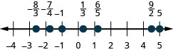 There is a number line shown that runs from negative 4 to positive 5. From left to right, the numbers marked are negative 8/3, negative 7/4, negative 1, 1/3, 6/5, 9/2, and 5. The number negative 8/3 is between negative 3 and negative 2 but slightly closer to negative 3. The number negative 7/4 is slightly to the right of negative 2. The number 1/3 is slightly to the right of 0. The number 6/5 is slightly to the right of 1. The number 9/2 is halfway between 4 and 5.