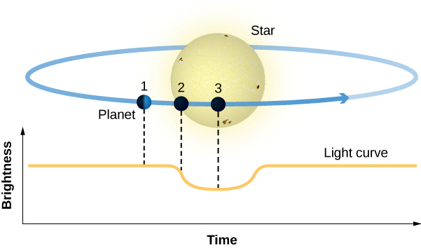 """Illustration of a Planet Transits. At the bottom of the figure is a graph. The vertical axis is labeled """"Brightness"""", in arbitrary units increasing upward, and the horizontal axis is labeled """"Time"""", in arbitrary units increasing to the right. A curve is plotted showing the brightness of the star as constant. After a time the brightness suddenly drops for a short duration before returning to its original value. At the top of the figure the disk of a star surrounded by an ellipse representing the orbit of a planet is shown. On the ellipse are drawn three dots representing the position of a planet at three different times in its orbit around the star. At position 1 the planet is to the left of the star. A dashed line connects the planet to the plotted curve. At this position the dashed line intersects the curve at a point of constant brightness. At position 2 the planet is just beginning to cross the face of the star. A dashed line connects the planet at position 2 to the curve where the brightness begins to drop. Finally, at position 3, the planet is fully in front of the star and the dashed line from the planet intersects the curve where the brightness is at minimum."""