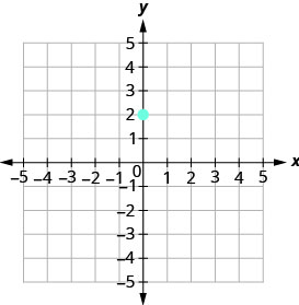 The graph shows the x y coordinate plane. The x and y-axes run from negative 5 to 5. The point (0, 2) is plotted.