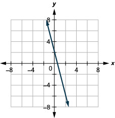 The figure shows a straight line graphed on the x y-coordinate plane. The x and y axes run from negative 8 to 8. The line goes through the points (negative 1, 6), (0, 2), (1, negative 2), and (2, negative 4).