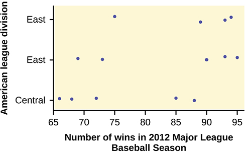 This graph is a scatterplot which represents the data provided. The horizontal axis is labeled 'Number of wins in 2012 Major League Baseball Season' and extends from 65 - 95. The vertical axis is labeled 'American league division.' The vertical axis is labeled with the categories Central, East, West.