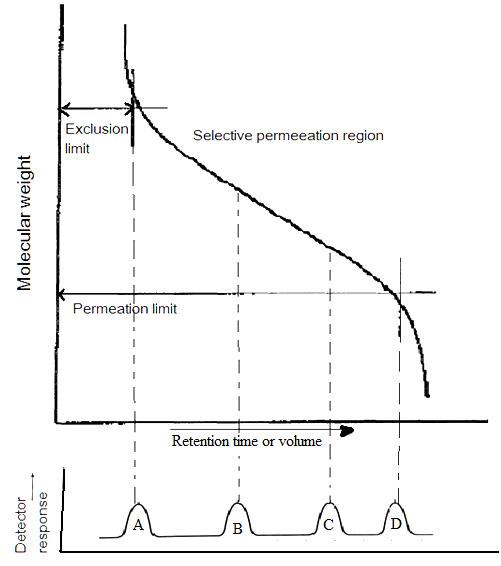 Calibration curve for a size-exclusion