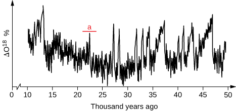 This plot shows delta oxygen 18 percent on the Y axis and thousand years ago on the x axis, ranging from 0 to 50. The plot line fluctuates heavily between 1- and 50, with a slight dip in the fluctuations occurring between 25 and 30 thousand years ago. One of the higher peaks is labelled with an A and occurs between 20 and 25 thousand years ago.
