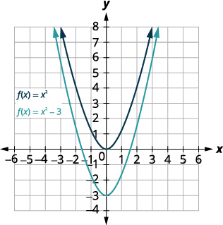 This figure shows 2 upward-opening parabolas on the x y-coordinate plane. The top curve is the graph of f of x equals x squared which has a vertex of (0, 0). Other points on the curve are located at (negative 1, 1) and (1, 1). The bottom curve has been moved down 3 units.
