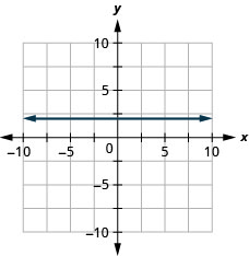 The figure has a straight horizontal line graphed on the x y-coordinate plane. The x-axis runs from negative 10 to 10. The y-axis runs from negative 10 to 10. The line goes through the points (negative 1, 2) (0, 2), and (1, 2).