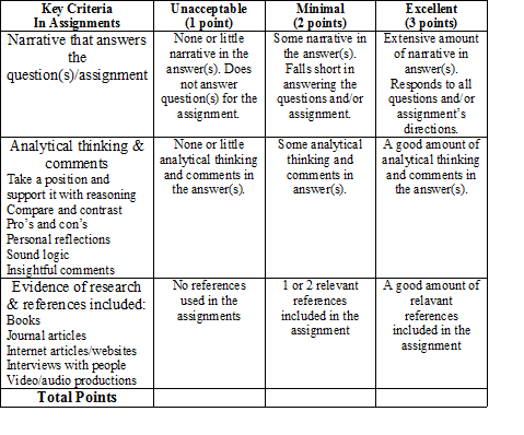 Psychology research paper rubric