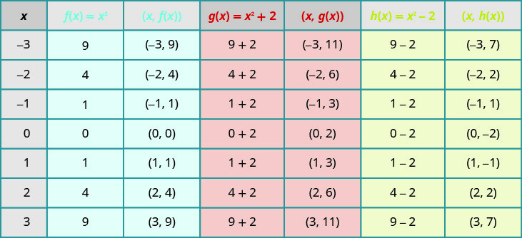 A table depicting the effect of constants on the basic function of x squared. The table has seven columns labeled x, f of x equals x squared, the ordered pair (x, f of x), g of x equals x squared plus 2, the ordered pair (x, g of x), h of x equals x squared minus 2, and the ordered pair (x, h of x). In the x column, the values given are negative 3, negative 2, negative 1, 0, 1, 2, and 3. In the f of x equals x squared column, the values are 9, 4, 1, 0, 1, 4, and 9. In the (x, f of x) column, the ordered pairs (negative 3, 9), (negative 2, 4), (negative 1, 1), (0, 0), (1, 1), (2, 4), and (3, 9) are given. The g of x equals x squared plus 2 column contains the expressions 9 plus 2, 4 plus 2, 1 plus 2, 0 plus 2, 1 plus 2, 4 plus 2, and 9 plus 2. The (x, g of x) column has the ordered pairs of (negative 3, 11), (negative 2, 6), (negative 1, 3), (0, 2), (1, 3), (2, 6), and (3, 11). In the h of x equals x squared minus 2 column, the expressions given are 9 minus 2, 4 minus 2, 1 minus 2, 0 minus 2, 1 minus 2, 4 minus 2, and 9 minus 2. In last column, (x, h of x), contains the ordered pairs (negative 3, 7), (negative 2, 2), (negative 1, negative 1), (0, negative 2), (1, negative 1), (2, 2), and (3, 7).