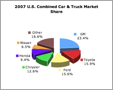 The 2007 US combined car and truck market. GM is 23.4 percent. Toyota is 15.9 percent. Ford is 15.6 percent. Chrysler is 12.6 percent. Honda is 9.4 percent. Nissan is 6.5 percent. And other manufacturers make up 16.6 percent.