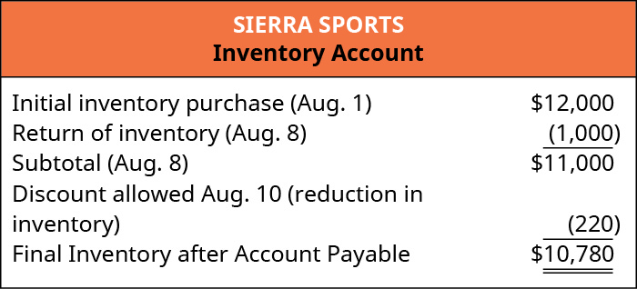 The image shows the Inventory account of the Sierra Sports company. Initial inventory purchase (August 1) $12,000, minus Return of inventory (August 8) $1,000, equals the subtotal (August 9) of $11,000, minus Discount allowed August 10 (reduction in inventory) of $220, equals Final inventory after account payable of $10,780.