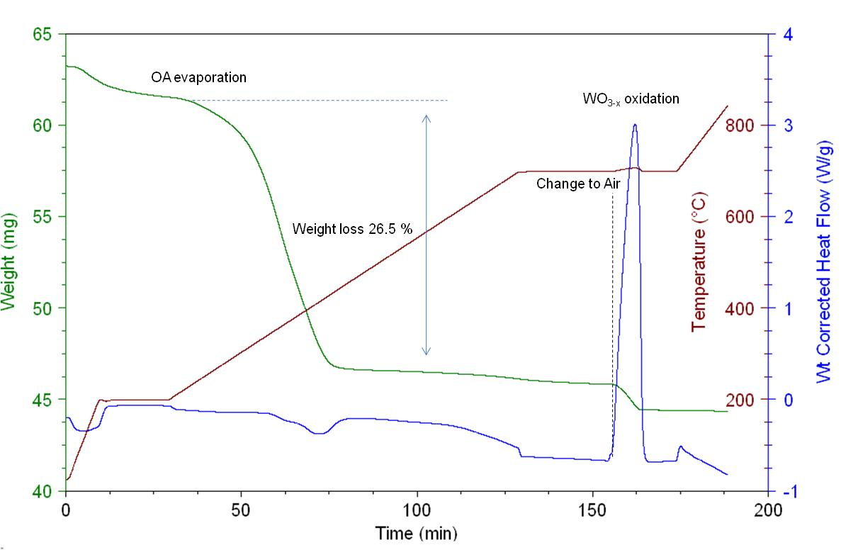 TGA/DSC plot for WO3-x nanorods.