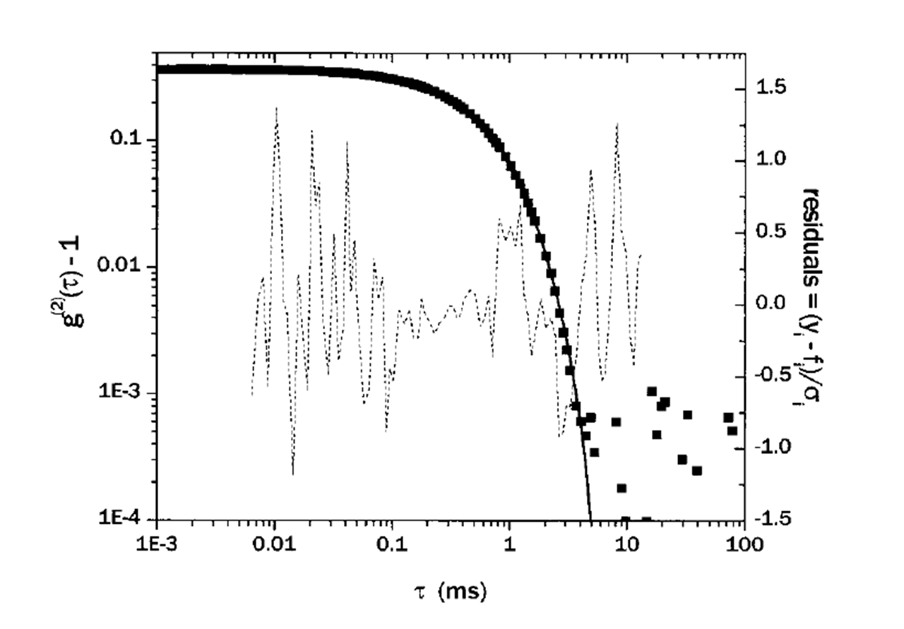 Sample data taken for POPC vesicles formed by extrusion through polycarbonate membranes. The curve through the data is a fit of EQ to the data. The dashed curve shows the weighted residuals: the difference of the fit from the data divided by the uncertainty in each point.