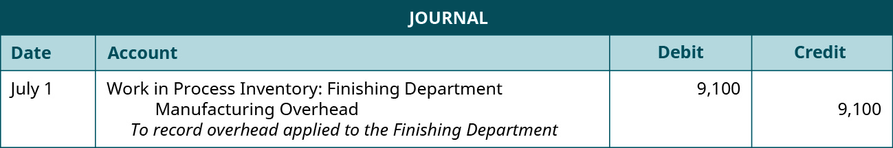 Journal entry for July 1 debiting Work in Process Inventory: Finishing Department and crediting Manufacturing Overhead 9,100. Explanation: To record overhead applied to the Finishing Department.