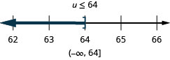u is less than or equal to 64. The solution on the number line has a right bracket at 64 with shading to the left. The solution in interval notation is negative infinity to 64 within parenthesis and a bracket.
