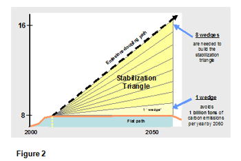 a chart of the effects of many different strategies used to reduce the emissions (a wedge of the triangle)