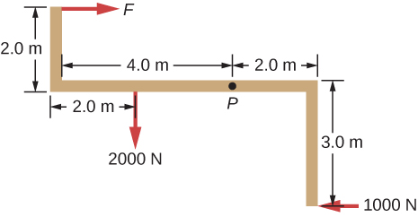 Figure shows the distribution of forces applied to point P. Force of 2000 N, two meters to the left of the point P, moves it downwards. Force F, two meters to the left and two meters above of the point P, moves it to the right. Force of 1000 N, two meters to the right and three meters below of the point P, moves it to the left.