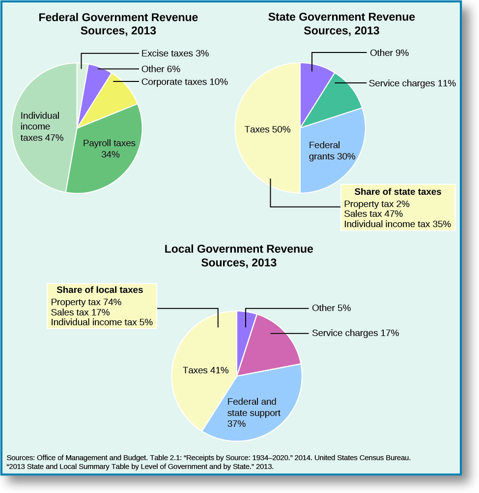 "Three pie charts show Federal Government Revenue Sources in 2013, State Government Revenue Sources in 2013, and Local Government Revenue Sources in 2013. The Federal Government revenue sources in 2013 are split as follows: individual income taxes, 47%; payroll taxes, 34%; Corporate taxes, 10%; Excise taxes, 3%; other, 6%. State Government Revenue sources in 2013 are split as follows: Taxes, 50%; Federal grants, 30%; Service charges, 11%; Other, 9%. A box appended to the taxes share of the state revenue is titled ""Share of state taxes"". It lists property tax, 2%; sales tax, 47%; individual income tax, 35%. The Local Government Revenue sources in 2013 are split as follows: Taxes, 41 %; Federal and state support, 37%; Service charges, 17%; other, 9%. A box appended to the taxes share of the local government revenue is titled ""share of local taxes"". It lists property tax, 74%; sales tax, 17%; individual income tax, 5%. At the bottom of the chart, the sources of information are listed: Office of Management and Budget. Table 2.1: Receipts by source: 1934-2020"" 2014. United States Census Bureau. ""2013 State and Local Summary Table by Level of Government and by State"" 2013."