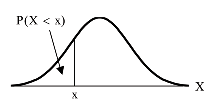 Normal distribution curve with a x value on the x-axis. The x-axis is equal to X. A vertical upward line extends from point x to the curve and the probability area occurs from the beginning of the curve to point x.
