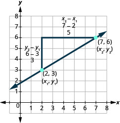 The graph shows the x y coordinate plane. The x and y-axes run from 0 to 7. A line passes through the points (2, 3) and (7, 6), which are plotted and labeled. The ordered pair (2, 3) is labeled (x subscript 1, y subscript 1). The ordered pair (7, 6) is labeled (x subscript 2, y subscript 2). An additional point is plotted at (2, 6). The three points form a right triangle, with the line from (2, 3) to (7, 6) forming the hypotenuse and the lines from (2, 3) to (2, 6) and from (2, 6) to (7, 6) forming the legs. The first leg, from (2, 3) to (2, 6) is labeled y subscript 2 minus y subscript 1, 6 minus 3, and 3. The second leg, from (2, 3) to (7, 6), is labeled x subscript 2 minus x subscript 1, y minus 2, and 5.