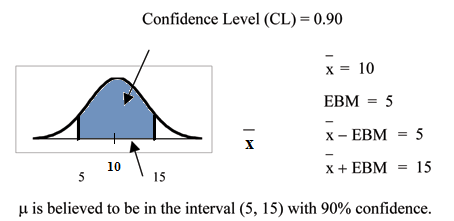 Confidence Intervals: Confidence Interval, Single Population Mean ...