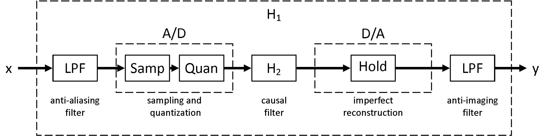 discrete time processing of continuous time signals  openstax cnx, block diagram