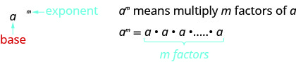 """This figure has two columns. In the left column is a to the m power. The m is labeled in blue as an exponent. The a is labeled in red as the base. In the right column is the text """"a to the m powder means multiply m factors of a."""" Below this is a to the m power equals a times a times a times a, followed by an ellipsis, with """"m factors"""" written below in blue."""