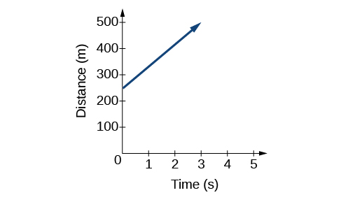 "This is a graph with y-axis labeled ""Distance (m)"" and x-axis labeled ""Time (s)."" The x-axis spans from 0 to 5 and is marked in increments of one. The y-axis spans from 0 to 500 and is marked in increments of one hundred. The graph shows an increasing function. As time increases, distance also increases. The line is graphed along the points (0, 250) and (1, 333)"
