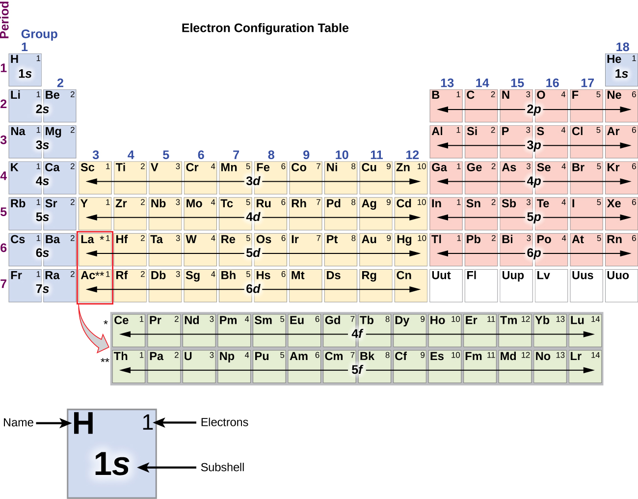 Electronic Structure Of Atoms Electron Configurations Chemistry