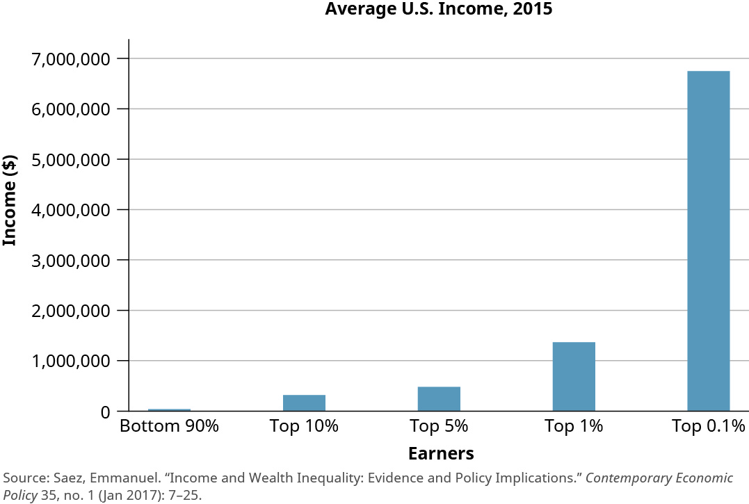 "This bar chart is titled ""Average U.S. Income, 2015."" The y-axis is labeled ""Income"" and starts at 0 dollars and increases by 1,000,000 dollars up to 8,000,000 dollars. The x-axis is labeled ""Earners"" and shows income for earners in the bottom 90 percent, top 10 percent, top 5 percent, top 1 percent, and top 0.1 percent. The bar for bottom 90 percent is barely visible. The bar for top 10 percent is up to about 300,000. The bar for top 5 percent is up to about 500,000. The bar for top 1 percent is up to about 1,400,000. The bar for top 0.1 percent is up to about 6,800,0000."