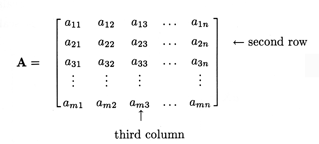 Figure one is a matrix A describing how the with the notation a_mn, the first letter in the subscript signifies the number of the row, and the second letter in the subscript signifies the number of the column.