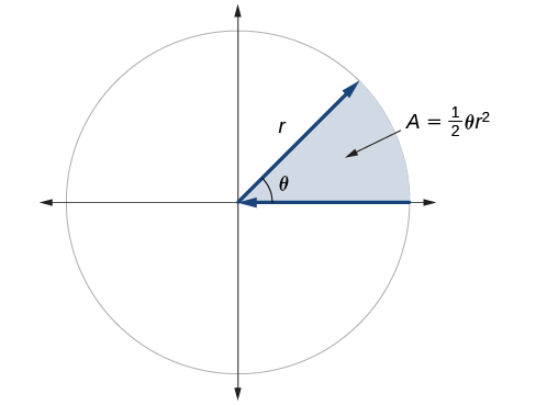 Graph showing a circle with angle theta and radius r, and the area of the slice of circle created by the initial side and terminal side of the angle. The slice is labeled: A equals one half times theta times r squared.