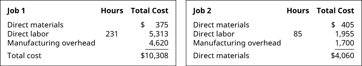 A chart for both Jobs 1 and 2 showing the production costs. Job 1's costs are: Direct Materials $375, Direct Labor 231 hours for labor cost of 5,313, Manufacturing Overhead 4,620, equaling a total cost of $10,308. Job 2's costs are: Direct Materials $405, Direct Labor 85 hours for labor cost of 1,955, Manufacturing Overhead 1,700, equaling a total cost of $4,060.