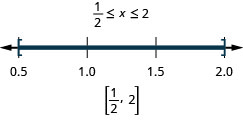 The solution is one-half is less than or equal to x which is less than or equal to 2. The number line shows closed circles at one-half and 2 with shading between the circles. The interval notation is one-half to 2 within brackets.