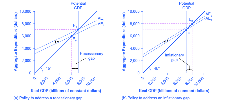 The graph shows two images. Image (a) shows policy solutions to address a recessionary gap. Here, the recessionary gap appears to the left of potential GDP. Image (b) shows policy solutions to address an inflationary gap. Here, the inflationary gap appears to the right of potential GDP.