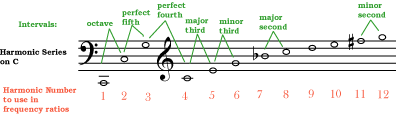 Figure 4 (harmonicsratio.png)