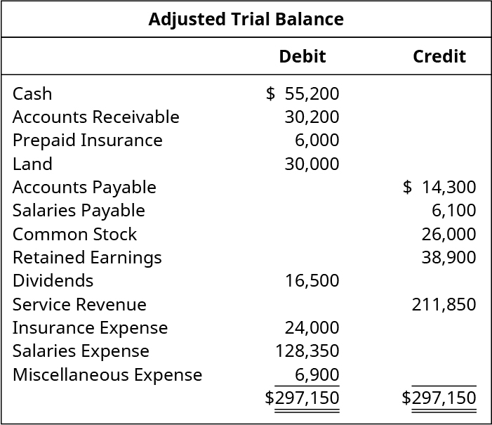 Adjusted Trial Balance. Cash 55,200 debit. Accounts receivable 30,200 debit. Prepaid insurance 6,000 debit. Land 30,000 debit. Accounts payable 14,300 credit. Salaries payable 6,100 credit. Common stock 26,000 credit. Retained earnings 38,900 credit. Dividends 16,500 debit. Service Revenue 211,850 credit. Insurance expense 24,000 debit. Salaries expense 128,350 debit. Miscellaneous expense 6,900 debit. Total debits and total credits 297,150.