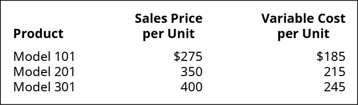 Product, Sales Price per Unit, Variable Cost per Unit (respectively): Model 101 $275, $185; Model 201 350, 215; Model 301 400, 245.