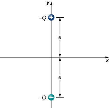 Two charges are shown on the y axis of an x y coordinate system. Charge +Q is a distance a above the origin, and charge −Q is a distance a below the origin.