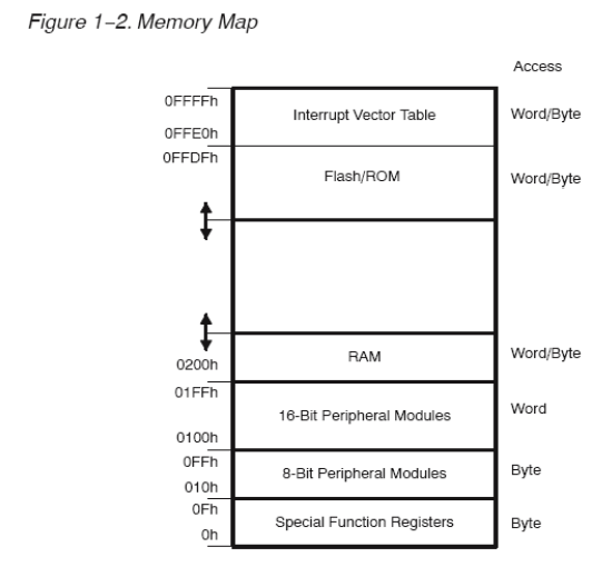 A Real World Microprocessor Basic Msp430 Assembly From Roots In