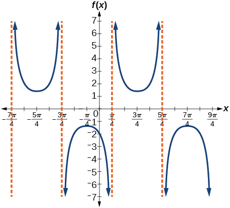 A graph of a modified cosecant function. Four vertical asymptotes.