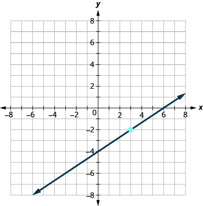 This figure has a graph of a straight line on the x y-coordinate plane. The x and y-axes run from negative 8 to 8. The line goes through the points (negative 3, negative 6), (0, negative 4), (3, negative 2), and (6, 0).